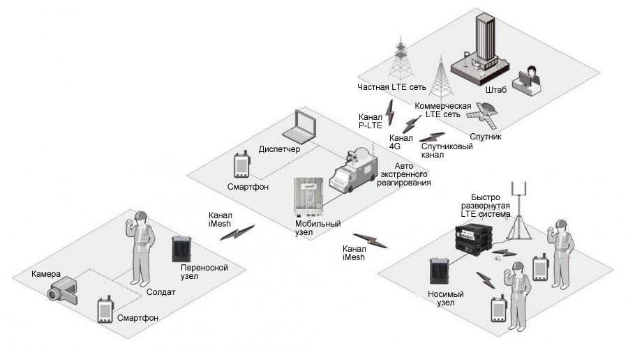 iMesh Широкополосное IP решение