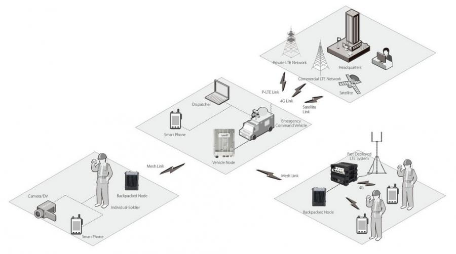 iMesh Broadband IP Solution