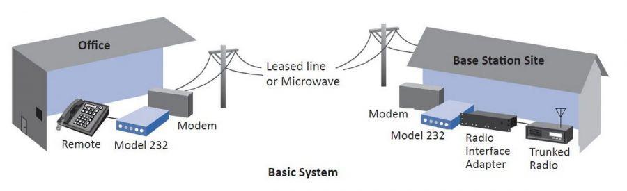 Data Voice Multiplexer M232 Bastc System